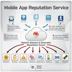 Trend Micro Mobile App Reputation Service  Beyond Anti