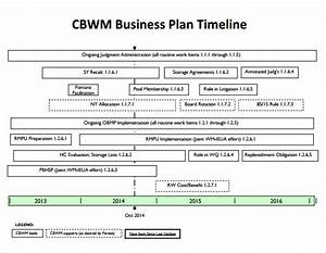 Free 8  Business Timeline Samples In Pdf