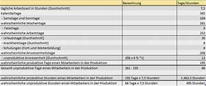 Bilanz Berechnen : kalkulation von stundens tzen kosten stundensatz verrechnungstundensatz ~ Themetempest.com Abrechnung