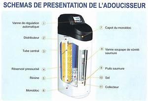 Meilleur Adoucisseur D Eau : adoucisseur d 39 eau au sel ou traitement de l 39 eau aquabion ~ Premium-room.com Idées de Décoration