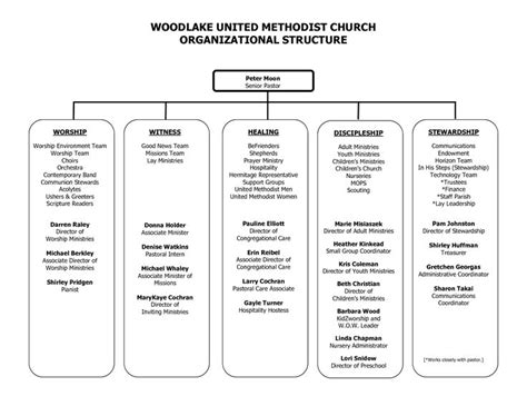 sample church organization chart woodlake united