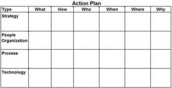 Create Excel Chart Template Plan Template Excel What How Who When Where Why