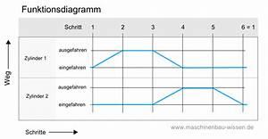Excel Trendlinie Berechnen : sch n funktionsdiagramm bilder elektrische systemblockdiagrammsammlung ~ Themetempest.com Abrechnung