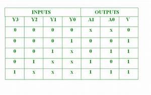 Boolean Truth Table Java Program