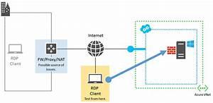 Detailed Remote Desktop Troubleshooting In Azure