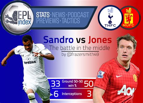 siege sandro sandro stats epl index unofficial premier
