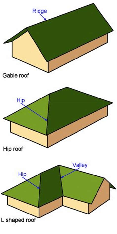 Hip Shaped Roof by Best 25 Hip Roof Ideas On
