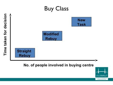 Chapter 5 Organisational Buying Behaviour