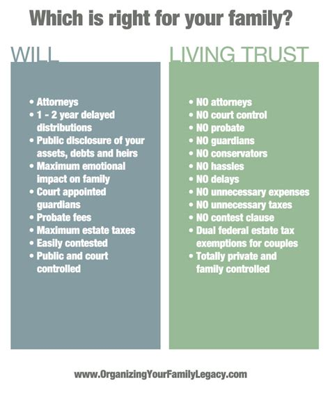 living trust revocable living trusts as will substitutes organizing your family legacy