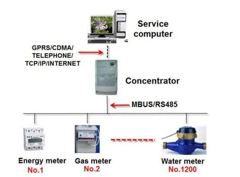 China New Automatic Electric Meter Reading Software