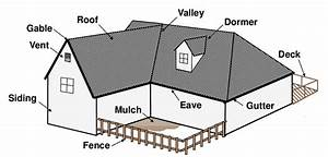 Diagram Of Typical Building Components And Systems Considered As