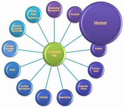 Project Humor Manager Fun Management Complete Budget