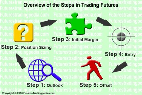 Futures Trading  Ohovovygozahwebfc2com. Alcohol Addiction Rehab Plumbers Annapolis Md. Storage Units Jacksonville Nc. Commercial Plumbing Contractors. One Direction Math Song Lyrics. Nurse Practitioner Portfolio. Hospital Administration Degree Programs. Frequent Flyer Partners Chrysler Cdi Discount. Voip Providers Business Movers In New Orleans
