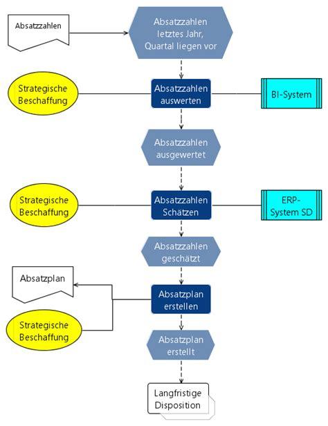 Strategischer Einkauf Wirtschaftsinformatik Wiki Kewee