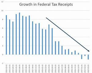 Danger: Federal Tax Revenue Growth Falls to 80-Month Low ...