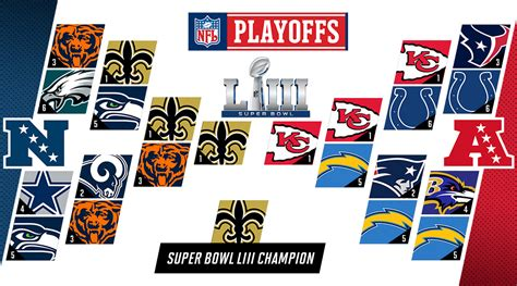 Nfl Playoff Predictions 2019