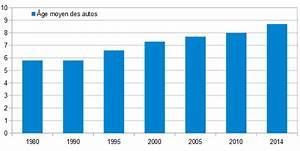 Nombre De Voiture En France : l 39 auto et les fran ais voici quelques chiffres statistiques qui perme ~ Maxctalentgroup.com Avis de Voitures