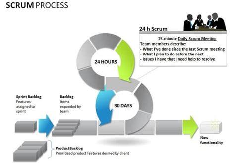 agile methodology tools  practices