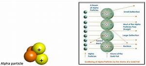 Structure Of The Atoms Class 9 Notes Science