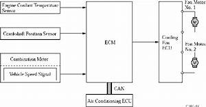 Cooling Fan Control System General