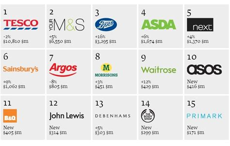 Logo Sets  Top 50 Us Best Retail Brands For 2013