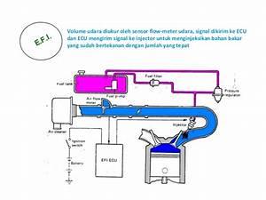 Wiring Diagram Sistem Efi