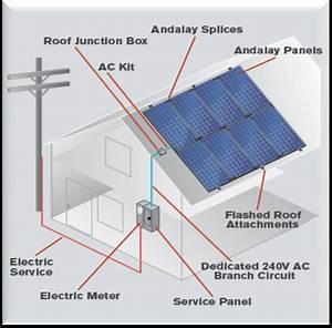 Solar Power System Diagram