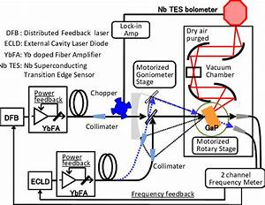 Schematic Diagram Of A Cw Thz Spectrometer As A Non