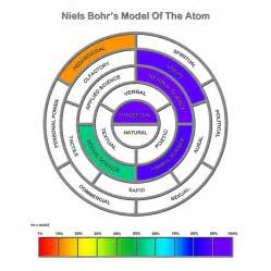 Atomic Theory Worksheet Answers The Bohr Model Of The Atom Pictures To Pin On
