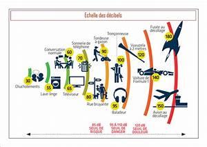 Echelle De Bruit Decibel : chelle de d cibels ~ Medecine-chirurgie-esthetiques.com Avis de Voitures