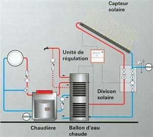 Ballon D Eau Chaude Atlantic 300l : ballon eau chaude solaire images ~ Edinachiropracticcenter.com Idées de Décoration