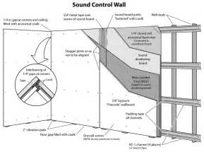 soundproofing walls and resilient channel for sound
