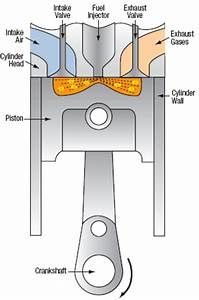 3 Diagram Of Diesel Engine Piston And Cylinder  29