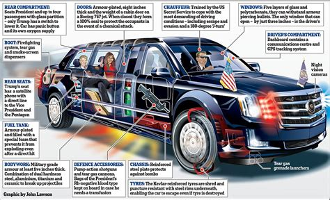 Inside Trump's New Car Dubbed The 'beast'  Daily Mail Online