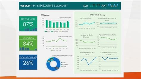 Resume Executive Summary Exle by Weekly Kpi Executive Summary Sla Aht Weekly Weekly Call