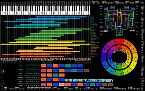 To set circle of fifths wallpaper as your desktop wallpaper, simply select the image and it will automatically appear on your desktop. Got tired of looking up all this information separately ...