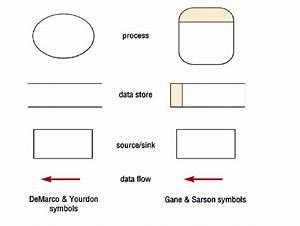 Software Engineering  Data Flow Diagram