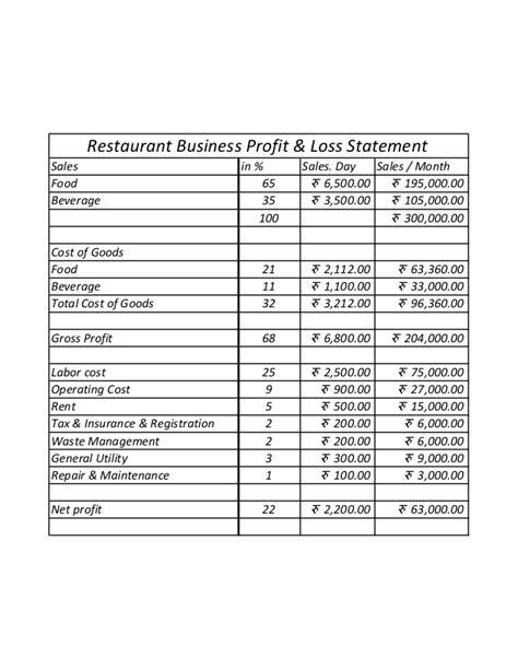 restaurant business profit loss statement