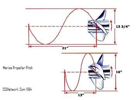 Boat Prop Pitch Vs Rpm by Propellers For Boats