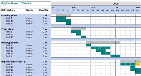 project management timeline template 8 project management timeline template ganttchart template