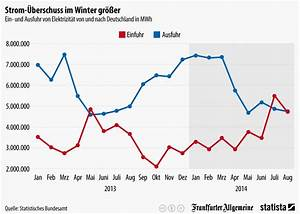 Kosten Photovoltaik 2017 : infografik strom berschuss im winter gr er statista ~ Frokenaadalensverden.com Haus und Dekorationen