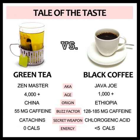 A jolting liquid that staves away fatigue, headaches, and lack of motivation. Green Tea vs. Black Coffee - The Greatist Debate | Greatist