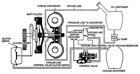 Repair Guides Automatic Stick Shift Transaxle