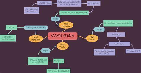 mapas conceptuales dominguez  farmacologia