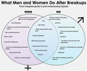 Men Vs  Women After Breakups  Venn Diagram    Funny