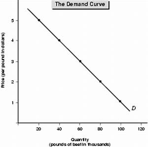 Supply, Demand, and the Invisible Hand: Demand: Wants ...