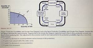 35 In The Circular Flow Diagram  Firms Produce