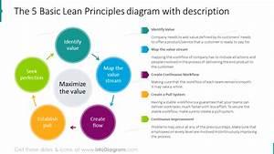 Essential Lean Management Presentation Diagrams Ppt