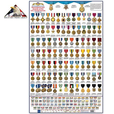Awards And Decorations Of The Us by United States Medals Chart Chkadels Survival