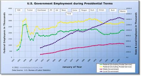 united states bureau of statistics u s federal government employment by president and